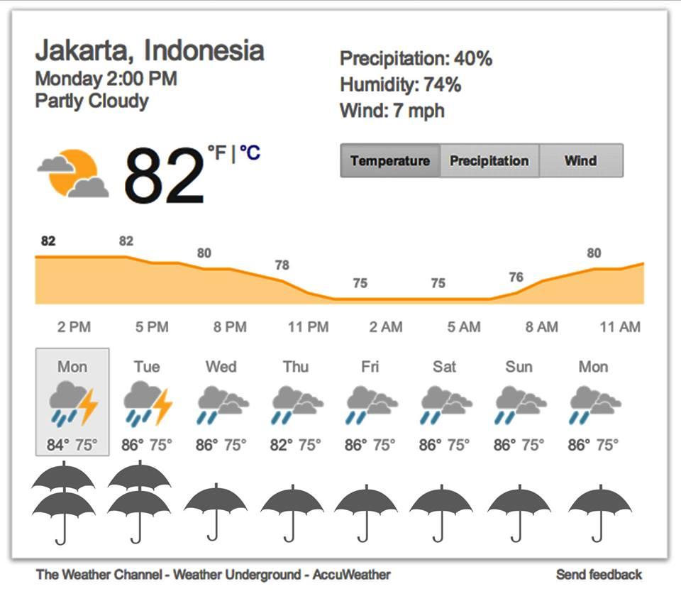 Jakarta Mulai Diguyur Hujan, Ini Yang Harus Kamu
