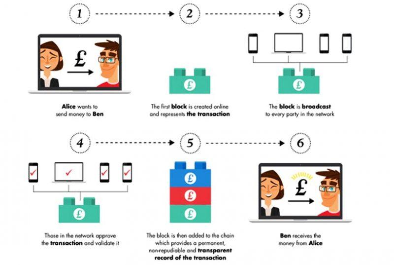 cara blockchain bekerja